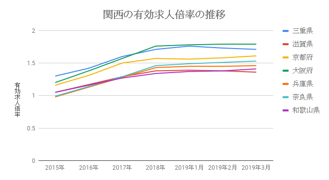 関西の有効求人倍率の推移_2019年3月