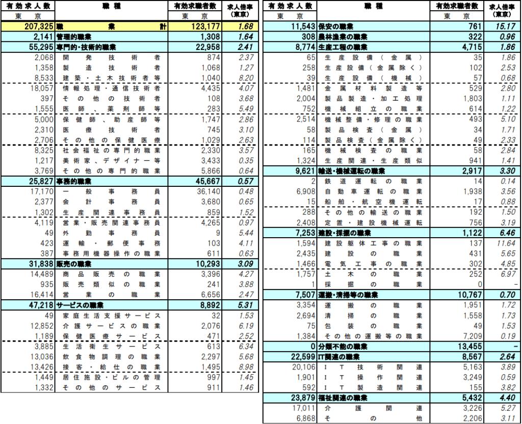 東京の職業別求人倍率(2019年4月)
