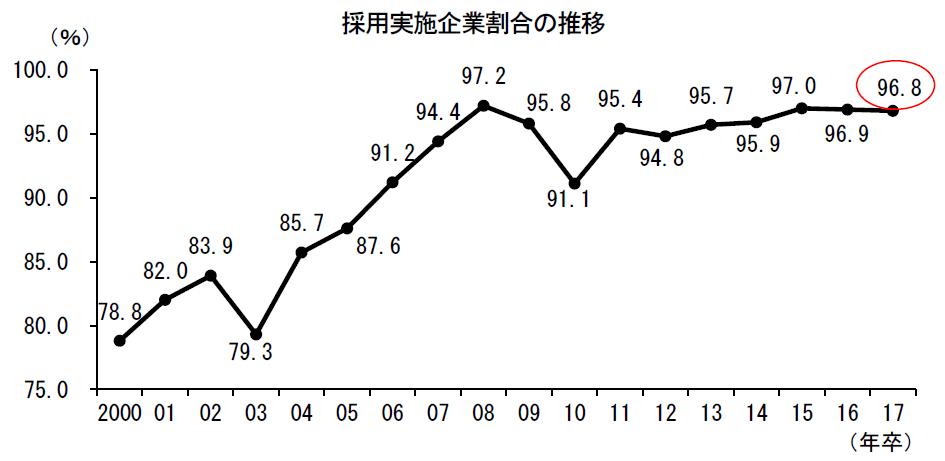 採用実施企業割合の推移