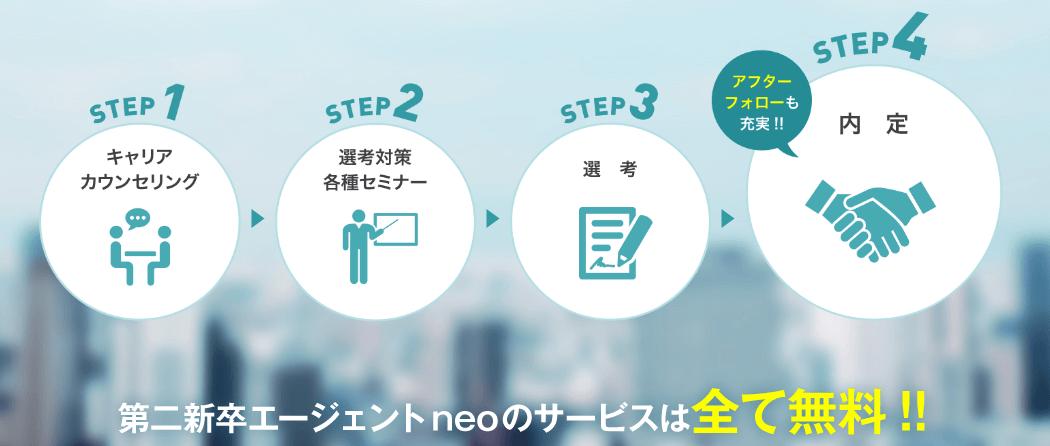 第二新卒エージェントneo(ネオ)の就職・転職サポートの内容/登録後の流れ
