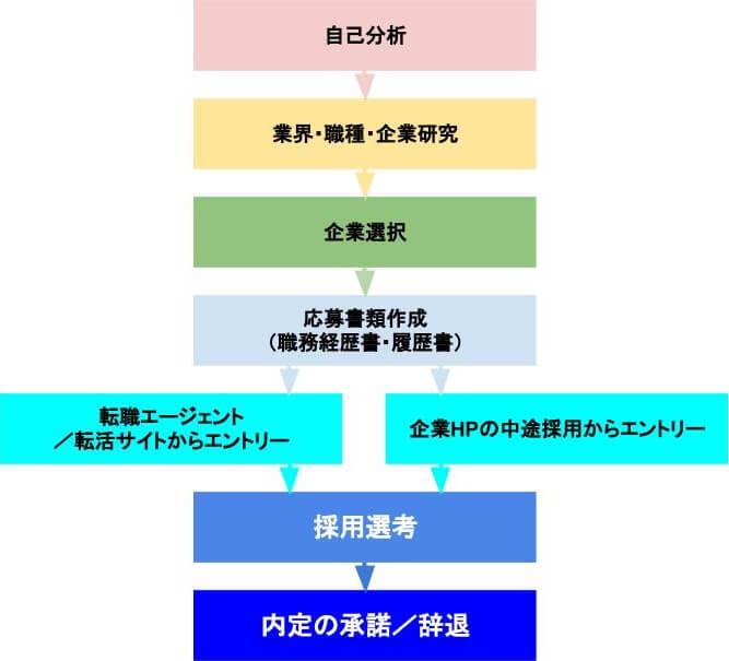 転職活動手順チャート