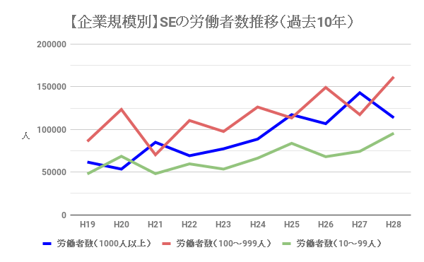 システムエンジニア(SE)の企業規模別の労働者数推移(過去10年)