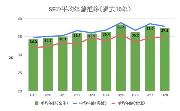 システムエンジニア(SE)の平均年齢推移(過去10年)