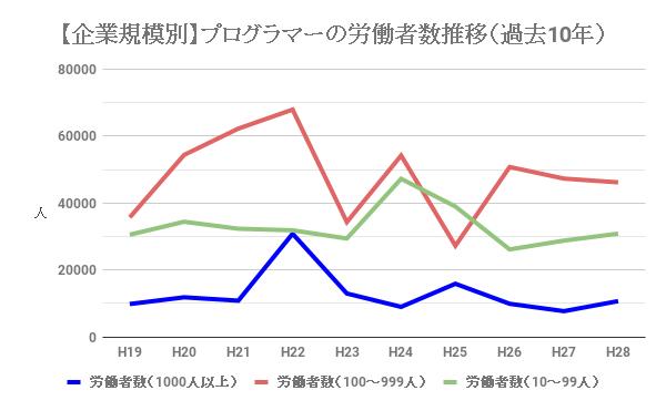 プログラマーの企業規模別の労働者数推移(過去10年)