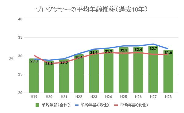 プログラマーの平均年齢推移(過去10年)