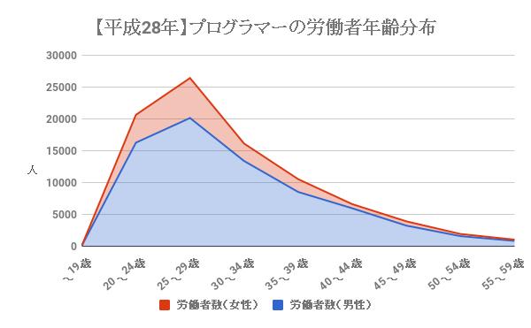 プログラマーの労働者年齢分布