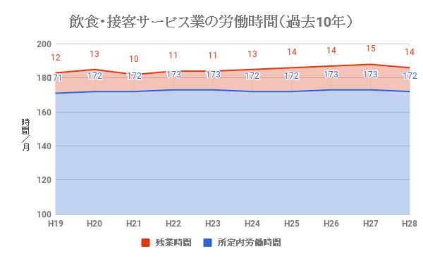飲食業・接客サービス業の労働時間、残業時間(過去10年)