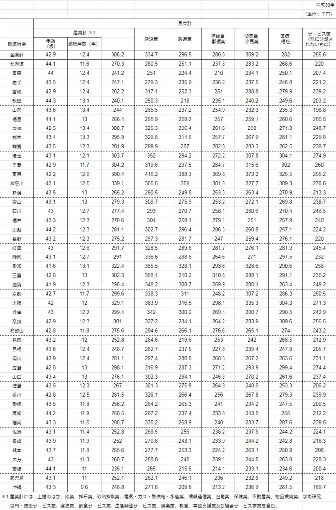 平成30年 都道府県の賃金データ
