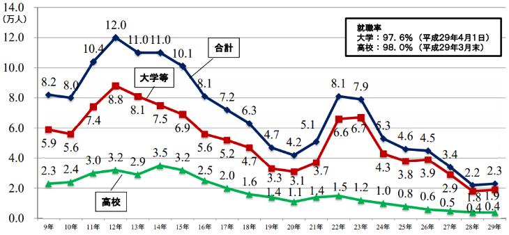 平成29年_既卒者数の推移