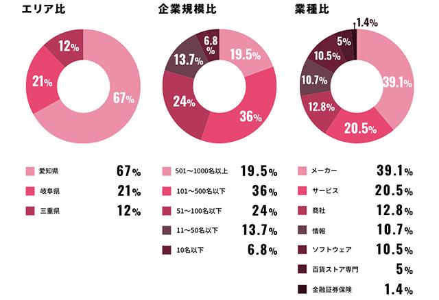 アドプランナーの求人のエリア比・企業規模比・業種比