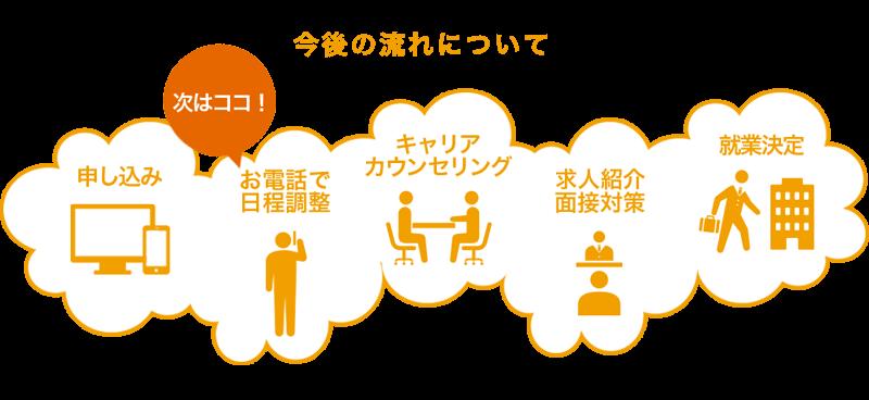 就職・転職サポートの内容/登録後の流れ_UZUZ(ウズウズカレッジ)
