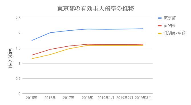 東京都の有効求人倍率の推移_2019年3月